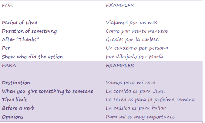 Which Preposition POR vs PARA WhyNotSpanish – Por and Para Worksheet
